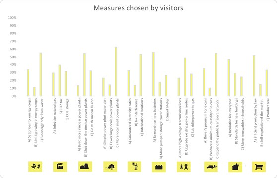 Bar graph showing political measures chosen by visitors to the museum