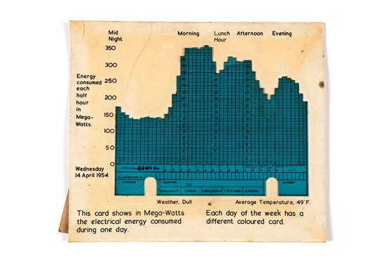 Colour photograph of an individual chart card from a 1950s three dimensional chart showing electricity demand over time