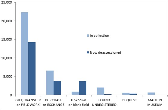 Bar chart showing collections and deaccessioned material by most common acquisition methods