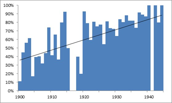 Bar chart showing twentieth century acquisitions made before the post war reassessment showing percentage still in the collection with linear trend line
