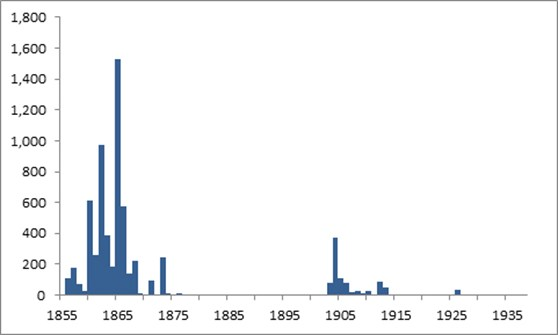 Bar chart showing the 1938 botanical deaccession by accession year