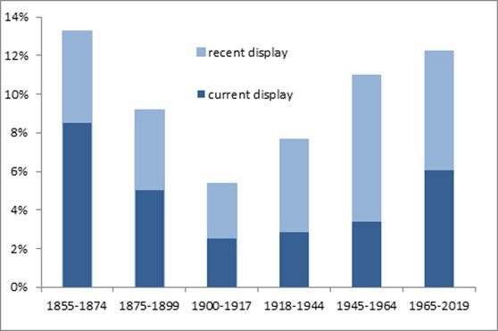 Bar chart showing current collections by accession period showing what percentage is on display