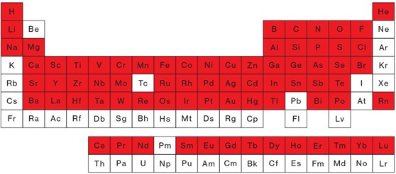 The periodic table showing elements in red used in the average iphone