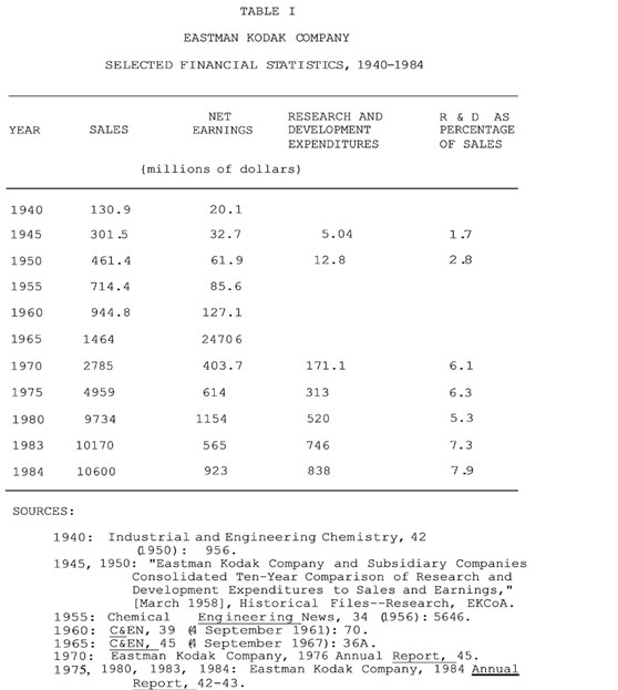 Table showing Kodak financial statistics 1940 to 1984
