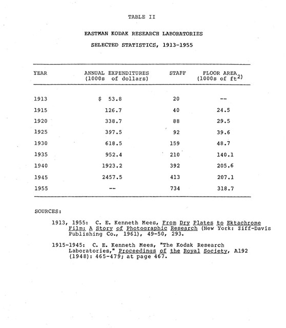 Table showing Kodak financial statistics 1913 to 1955